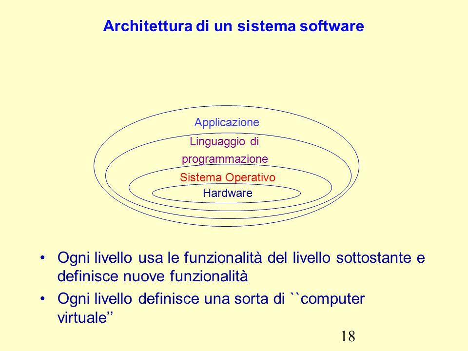 18 Architettura di un sistema software Applicazione Linguaggio di programmazione Sistema Operativo Hardware Ogni livello usa le funzionalità del livello sottostante e definisce nuove funzionalità Ogni livello definisce una sorta di ``computer virtuale''