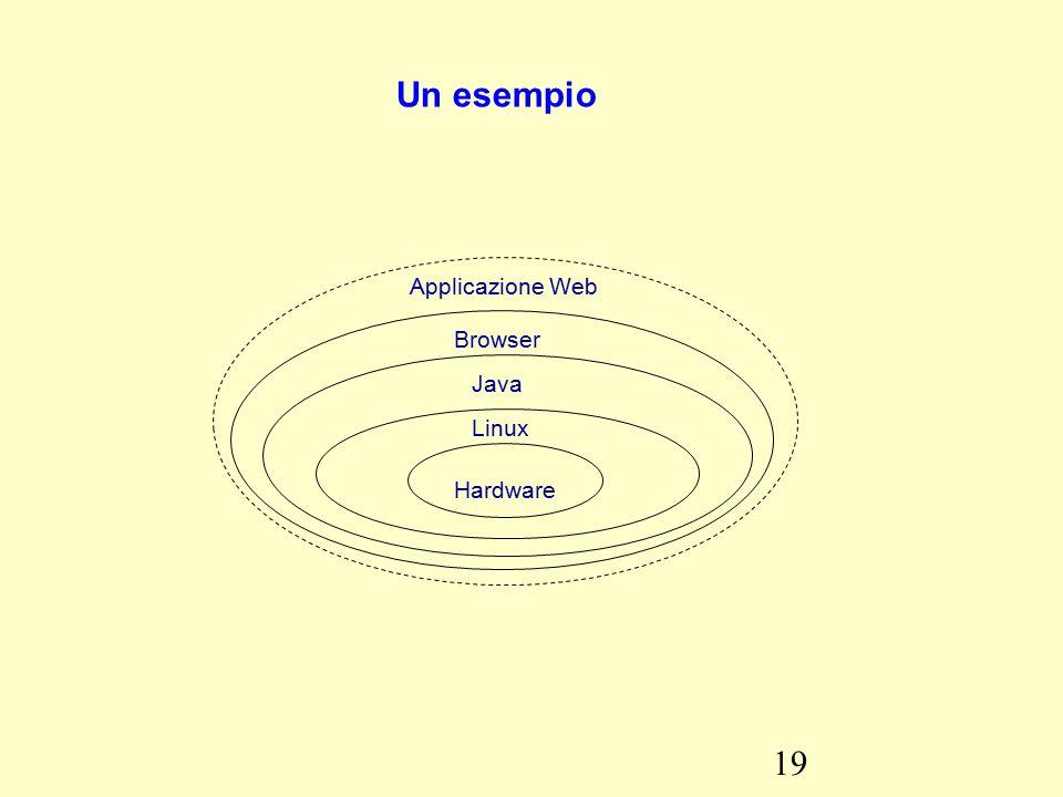 19 Un esempio Hardware Linux Java Browser Applicazione Web