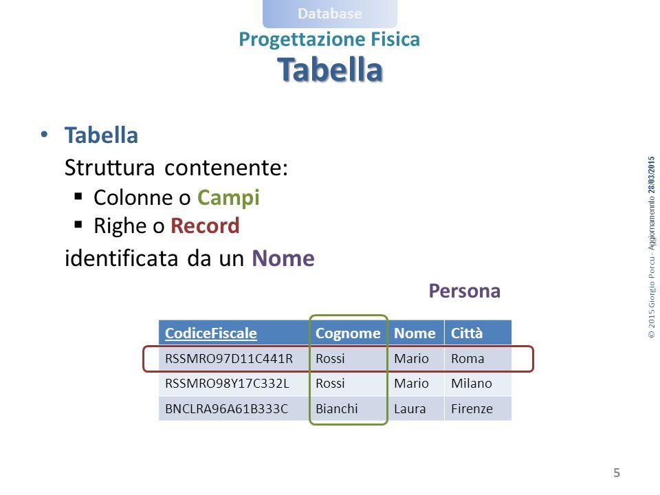 © 2015 Giorgio Porcu - Aggiornamennto 28/03/2015 Database Progettazione Fisica Tabella Tabella Struttura contenente:  Colonne o Campi  Righe o Record identificata da un Nome CodiceFiscaleCognomeNomeCittà RSSMRO97D11C441RRossiMarioRoma RSSMRO98Y17C332LRossiMarioMilano BNCLRA96A61B333CBianchiLauraFirenze Persona 5