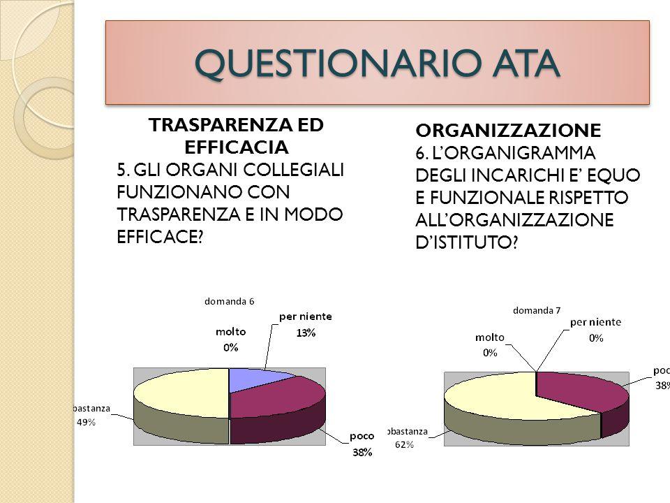 QUESTIONARIO ATA TRASPARENZA ED EFFICACIA 5.