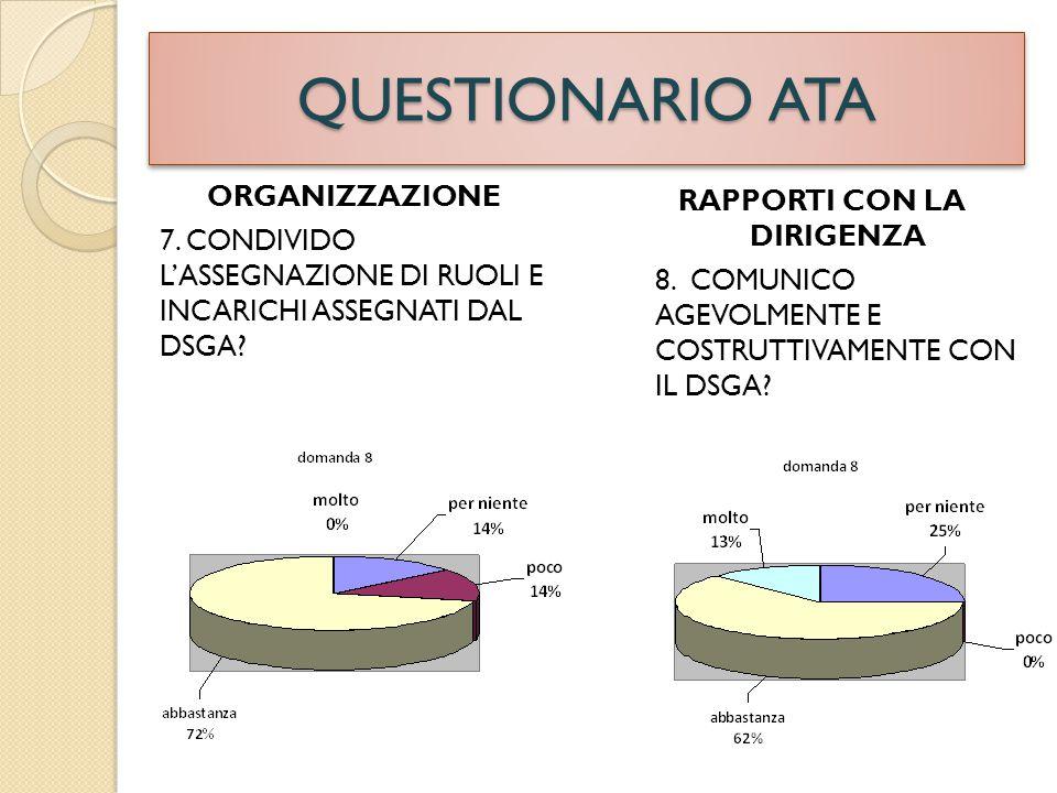 QUESTIONARIO ATA SEGRETERIA/ATA 10.