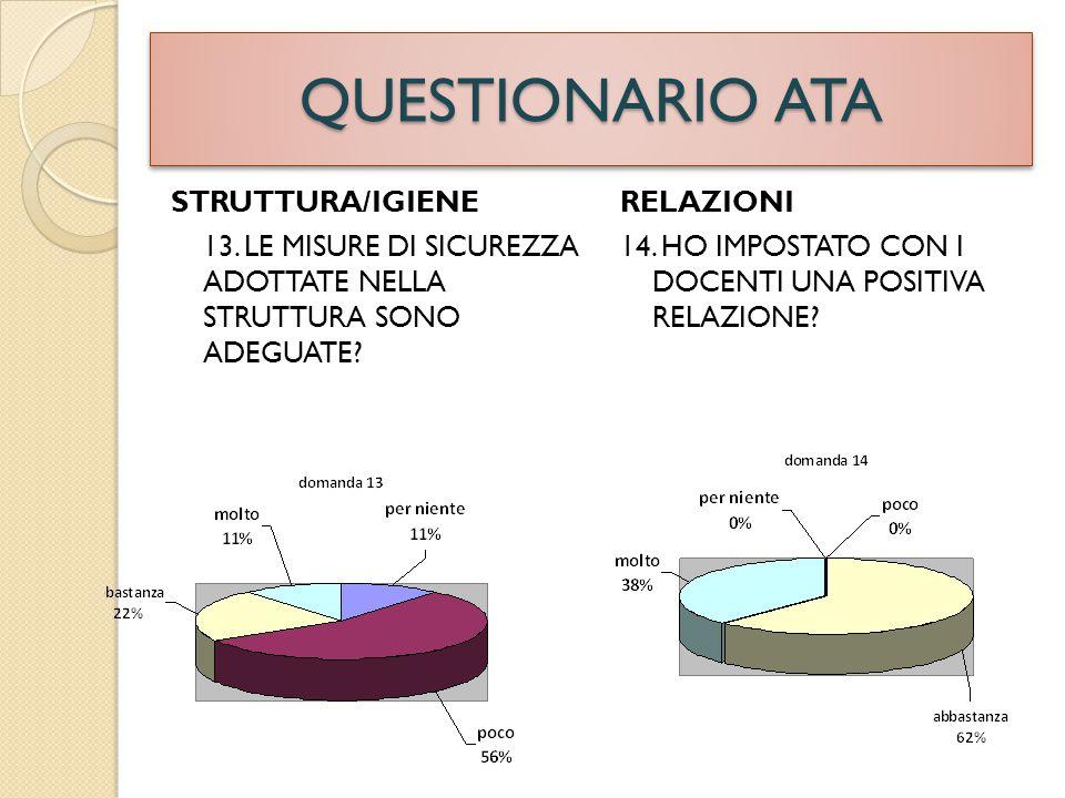 QUESTIONARIO ATA STRUTTURA/IGIENE 13.