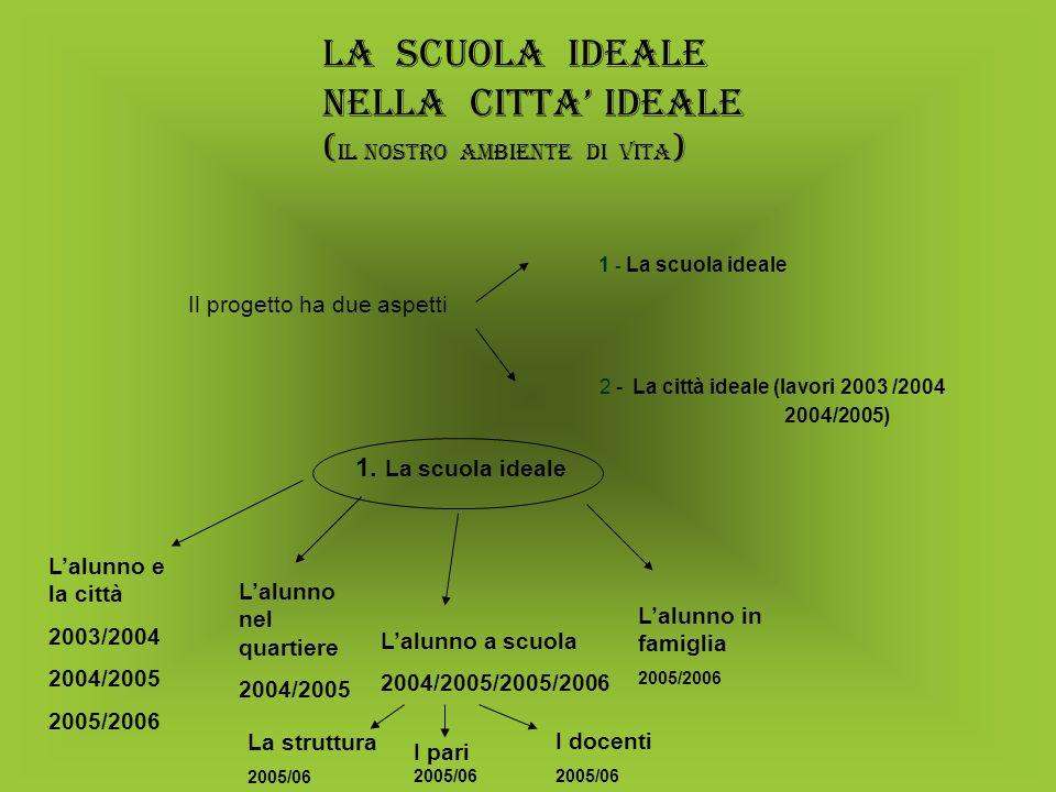 La scuola ideale nella citta' ideale ( IL NOSTRO ambiente di vita ) 1 - La scuola ideale Il progetto ha due aspetti 2 - La città ideale (lavori 2003 /2004 2004/2005) 1.