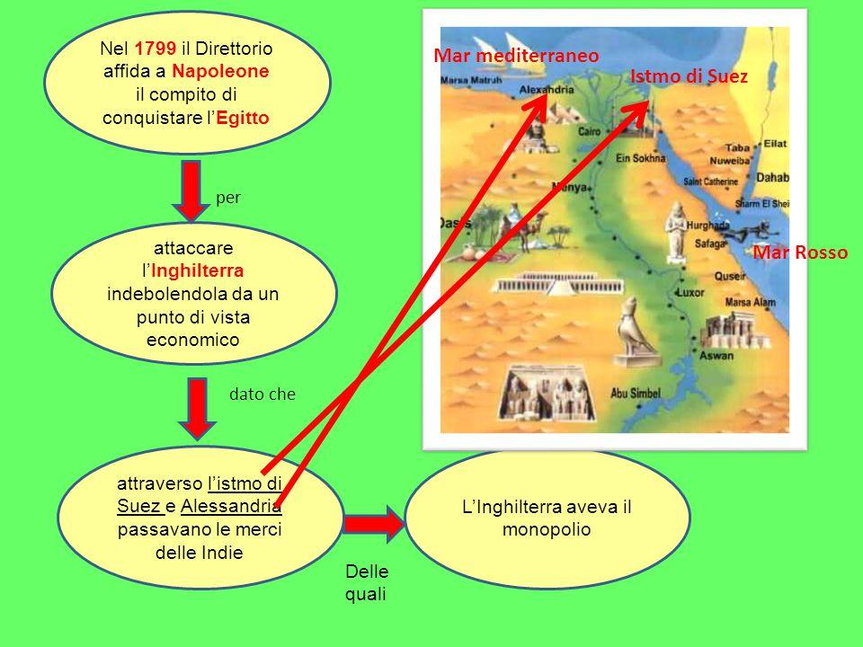 Nel 1799 il Direttorio affida a Napoleone il compito di conquistare l'Egitto attaccare l'Inghilterra indebolendola da un punto di vista economico attraverso l'istmo di Suez e Alessandria passavano le merci delle Indie L'Inghilterra aveva il monopolio per dato che Delle quali Istmo di Suez Mar Rosso Mar mediterraneo
