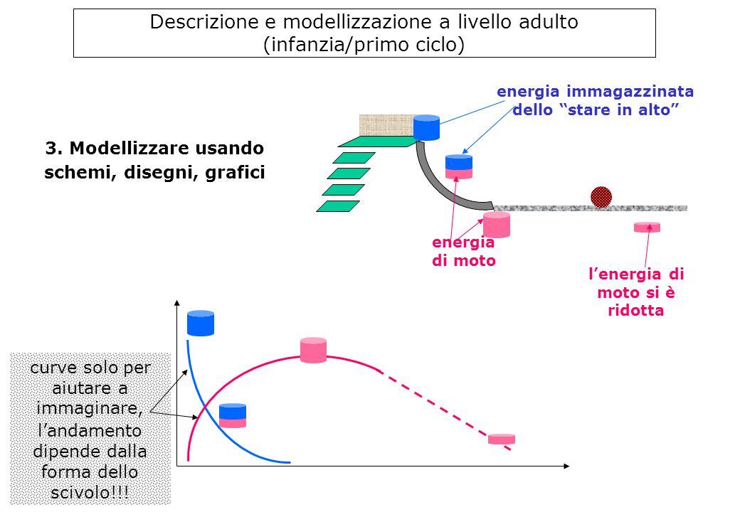 """3. Modellizzare usando schemi, disegni, grafici Descrizione e modellizzazione a livello adulto (infanzia/primo ciclo) energia immagazzinata dello """"sta"""