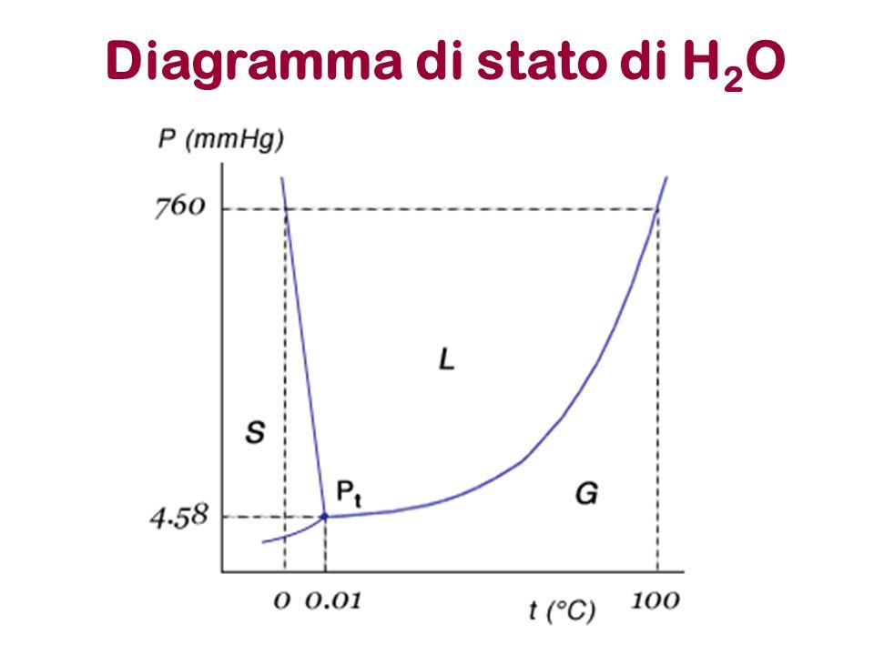 Energia libera di Gibbs ed equilibrio chimico R P 100% R 100% P G spontanea Coordinata di reazione