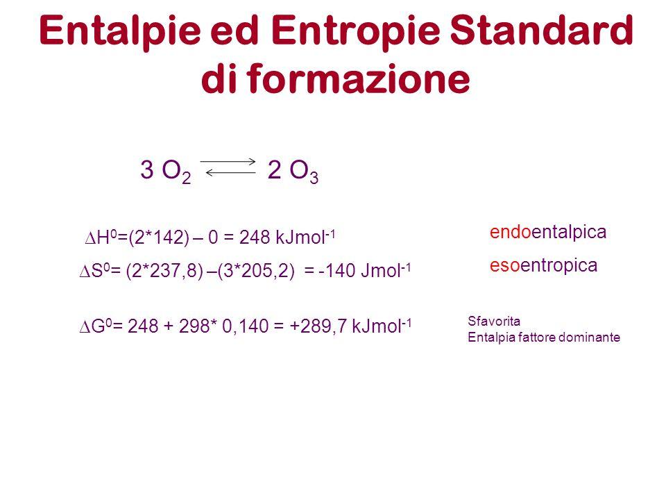 Entalpie ed Entropie Standard di formazione 3 O 2 2 O 3  H 0 =(2*142) – 0 = 248 kJmol -1 endoentalpica  S 0 = (2*237,8) –(3*205,2) = -140 Jmol -1 es