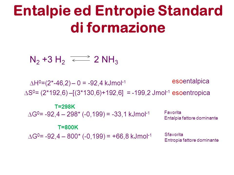 Entalpie ed Entropie Standard di formazione N 2 +3 H 2 2 NH 3  H 0 =(2*-46,2) – 0 = -92,4 kJmol -1 esoentalpica  S 0 = (2*192,6) –[(3*130,6)+192,6]