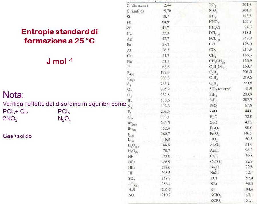 Entropie standard di formazione a 25 °C J mol -1 Nota: Verifica l'effetto del disordine in equilibri come PCl 3 + Cl 2 PCl 5 2NO 2 N 2 O 4 Gas >solido