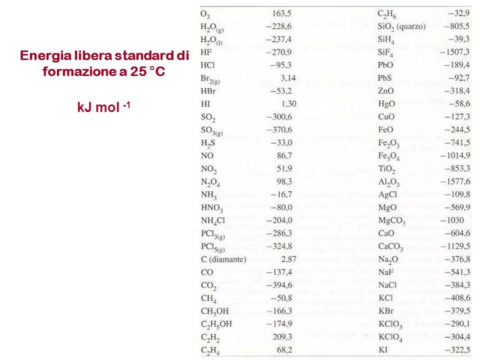 Energia libera standard di formazione a 25 °C kJ mol -1