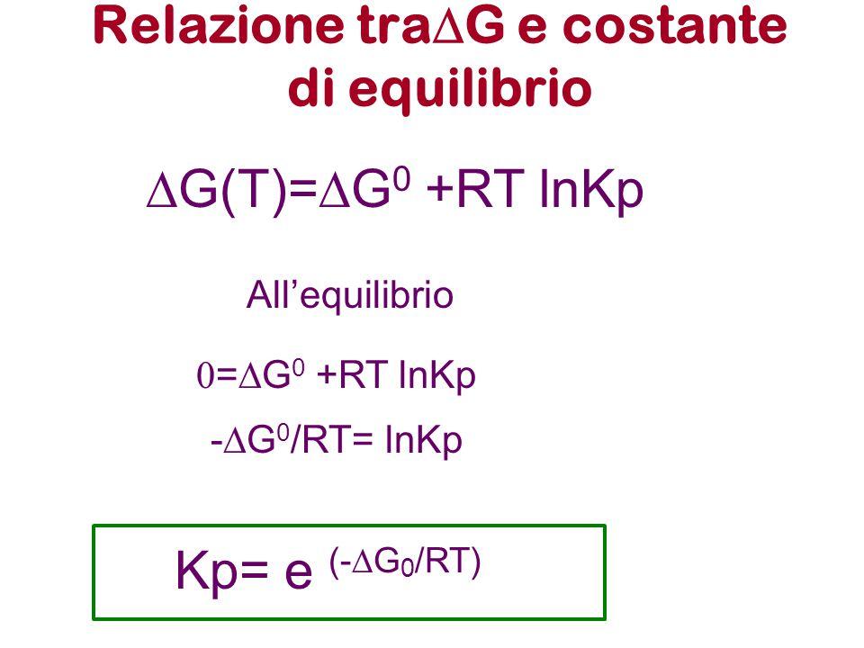 Relazione tra  G e costante di equilibrio  G(T)=  G 0 +RT lnKp All'equilibrio  =  G 0 +RT lnKp -  G 0 /RT= lnKp Kp= e (-  G 0 /RT)