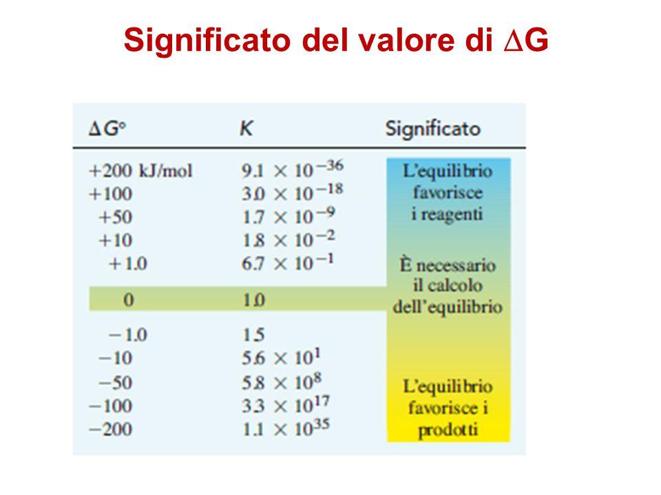 Significato del valore di  G