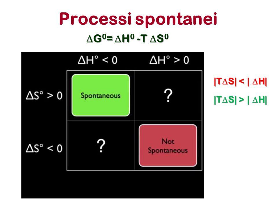 Processi spontanei  G 0 =  H 0 -T  S 0 |T  S| < |  H| |T  S| > |  H|