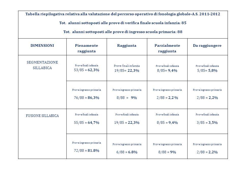 Tabella riepilogativa relativa alla valutazione del percorso operativo di fonologia globale-A.S. 2011-2012 Tot. alunni sottoposti alle prove di verifi