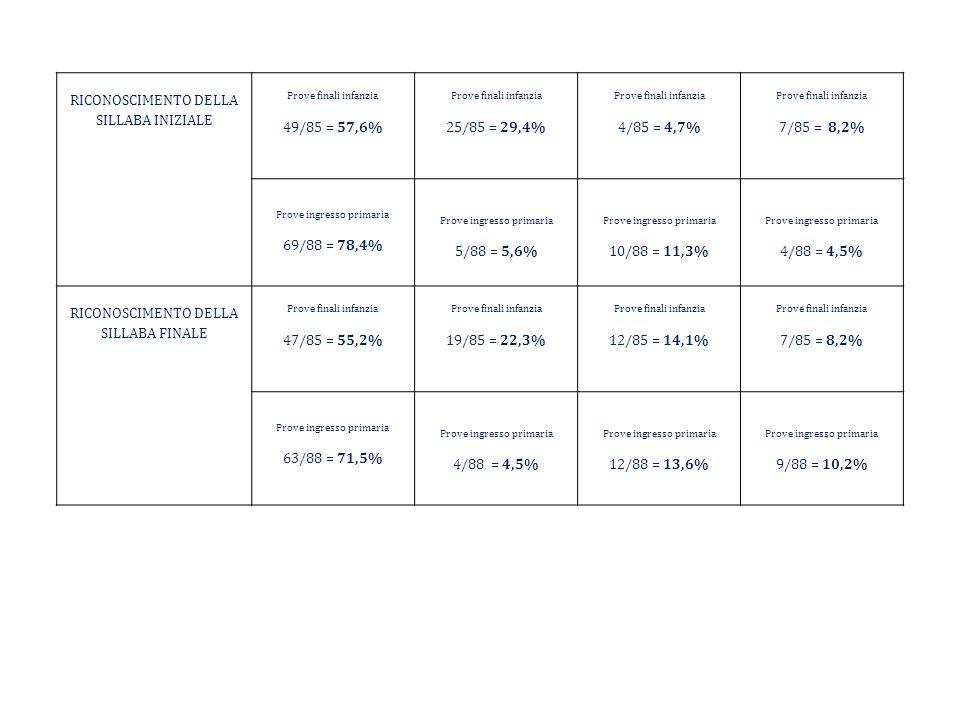 RICONOSCIMENTO DELLA SILLABA INIZIALE Prove finali infanzia 49/85 = 57,6% Prove finali infanzia 25/85 = 29,4% Prove finali infanzia 4/85 = 4,7% Prove