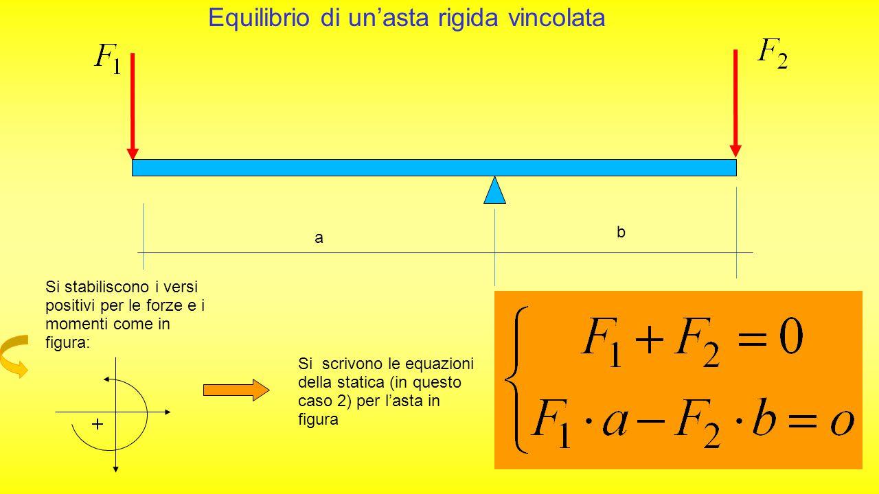 17/07/2015 Condizioni di equilibrio di un corpo rigido Devono essere soddisfatte le seguenti equazioni, dette equazioni cardinali della statica: Sommatoria delle forze orizzontali=0 Sommatoria delle forze verticali=0 Sommatoria dei momenti di tutte le forze rispetto a un punto O =0 Equilibrio alla Traslazione orizzontale Equilibrio allaTraslazione verticale Equilibrio allaRotazione