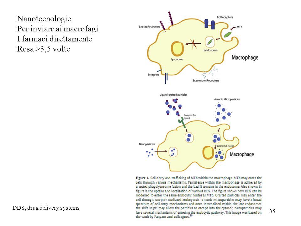 35 Nanotecnologie Per inviare ai macrofagi I farmaci direttamente Resa >3,5 volte DDS, drug delivery systems