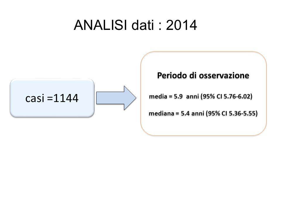 casi =1144 Periodo di osservazione media = 5.9 anni (95% CI 5.76-6.02) mediana = 5.4 anni (95% CI 5.36-5.55) Periodo di osservazione media = 5.9 anni (95% CI 5.76-6.02) mediana = 5.4 anni (95% CI 5.36-5.55) ANALISI dati : 2014