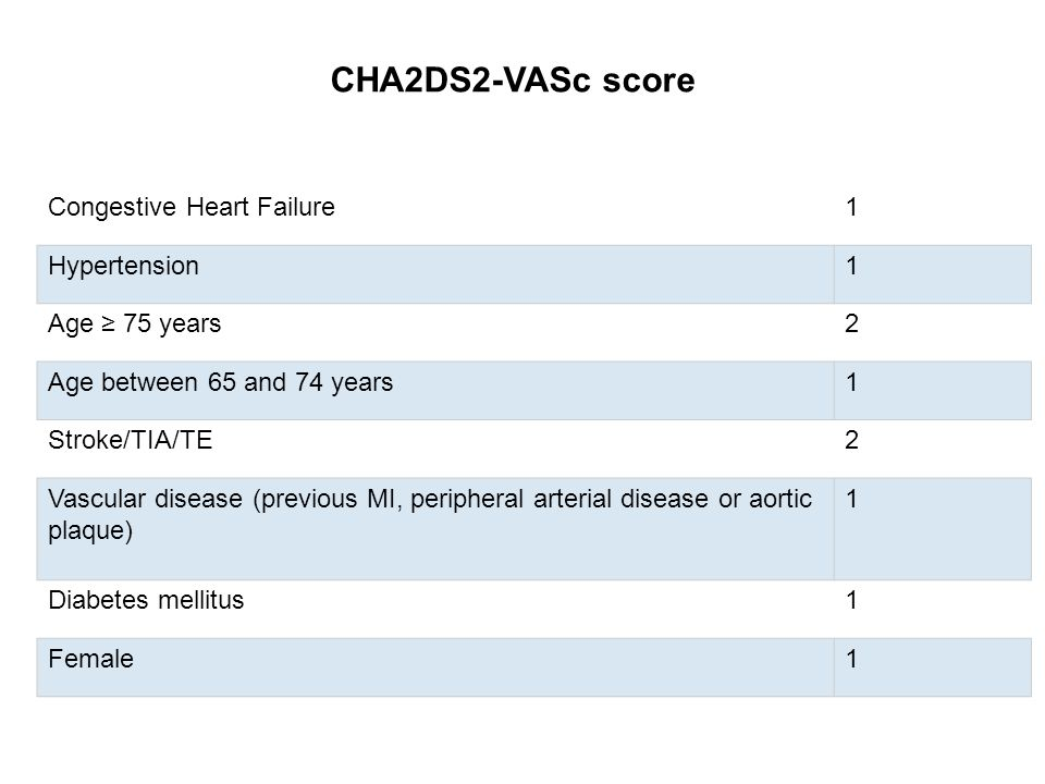 CHA2DS2-VASc score Congestive Heart Failure1 Hypertension1 Age ≥ 75 years2 Age between 65 and 74 years1 Stroke/TIA/TE2 Vascular disease (previous MI,