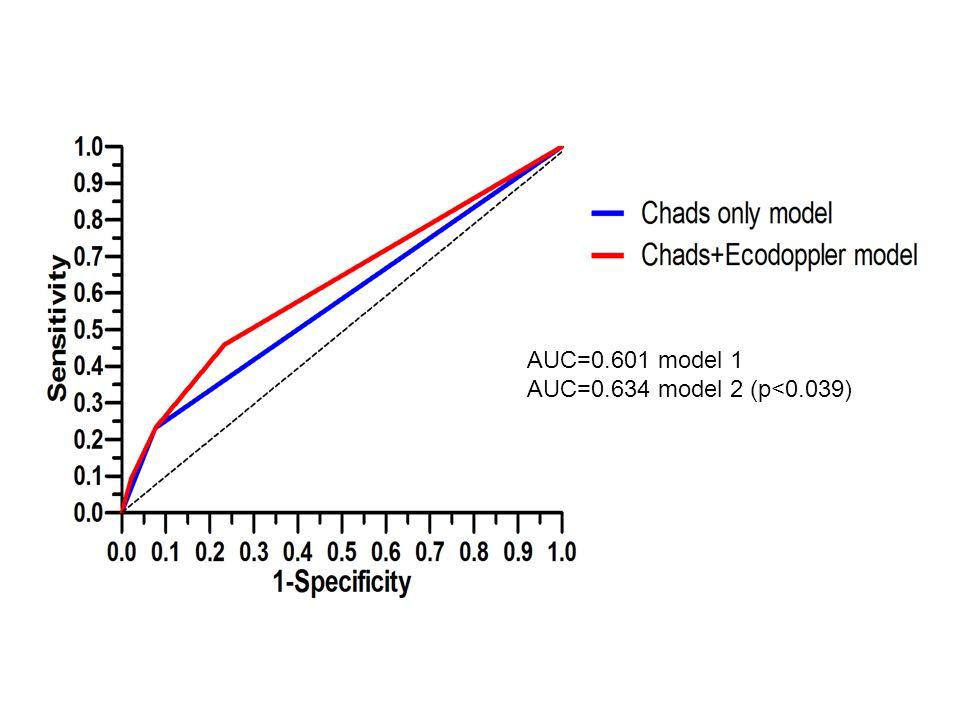 AUC=0.601 model 1 AUC=0.634 model 2 (p<0.039)