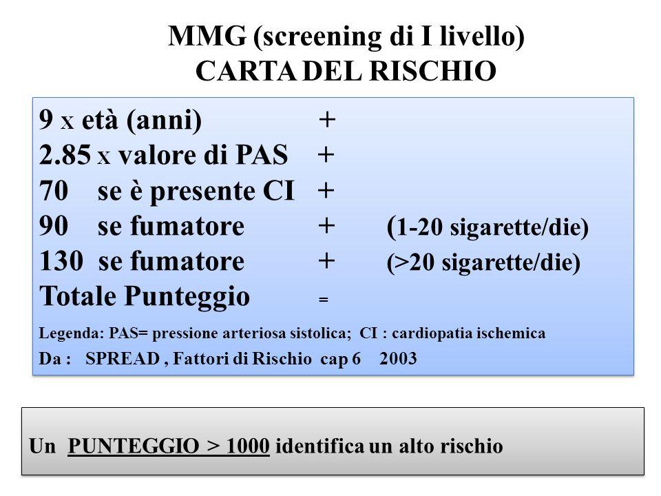 Un PUNTEGGIO > 1000 identifica un alto rischio 9 X età (anni) + 2.85 X valore di PAS + 70 se è presente CI + 90 se fumatore + ( 1-20 sigarette/die) 130 se fumatore + (>20 sigarette/die) Totale Punteggio = Legenda: PAS= pressione arteriosa sistolica; CI : cardiopatia ischemica Da : SPREAD, Fattori di Rischio cap 6 2003 9 X età (anni) + 2.85 X valore di PAS + 70 se è presente CI + 90 se fumatore + ( 1-20 sigarette/die) 130 se fumatore + (>20 sigarette/die) Totale Punteggio = Legenda: PAS= pressione arteriosa sistolica; CI : cardiopatia ischemica Da : SPREAD, Fattori di Rischio cap 6 2003 MMG (screening di I livello) CARTA DEL RISCHIO