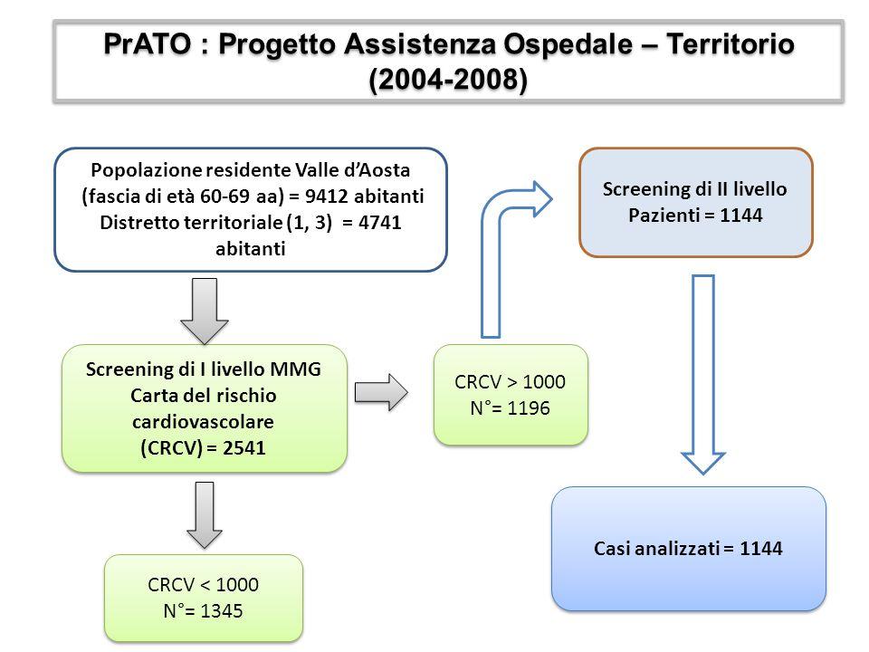 Screening di II livello Pazienti = 1144 Casi analizzati = 1144 Screening di I livello MMG Carta del rischio cardiovascolare (CRCV) = 2541 Screening di I livello MMG Carta del rischio cardiovascolare (CRCV) = 2541 CRCV > 1000 N°= 1196 CRCV > 1000 N°= 1196 CRCV < 1000 N°= 1345 CRCV < 1000 N°= 1345 Popolazione residente Valle d'Aosta (fascia di età 60-69 aa) = 9412 abitanti Distretto territoriale (1, 3) = 4741 abitanti PrATO : Progetto Assistenza Ospedale – Territorio (2004-2008)
