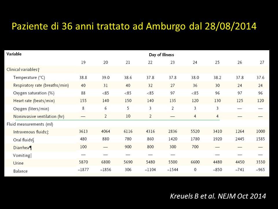 Challenges dell'anestesista-rianimatore PREVENIRE LO SHOCK IPOVOLEMICO (output > 8000 ml nelle 24 ore) Infusione endovenosa di alti volumi di liquidi (circa 10 L al giorno) Mantenimento del bilancio elettolitico (infusione continua di K + ) Nutrizione parenterale Cannulazione venosa periferica (16 G – 14 G) Inserzione di catetere venoso centrale