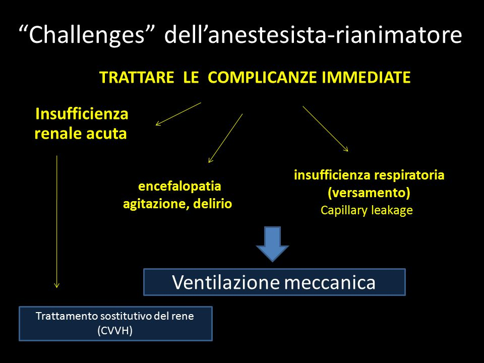 """""""Challenges"""" dell'anestesista-rianimatore TRATTARE LE COMPLICANZE IMMEDIATE Insufficienza renale acuta encefalopatia agitazione, delirio insufficienza"""