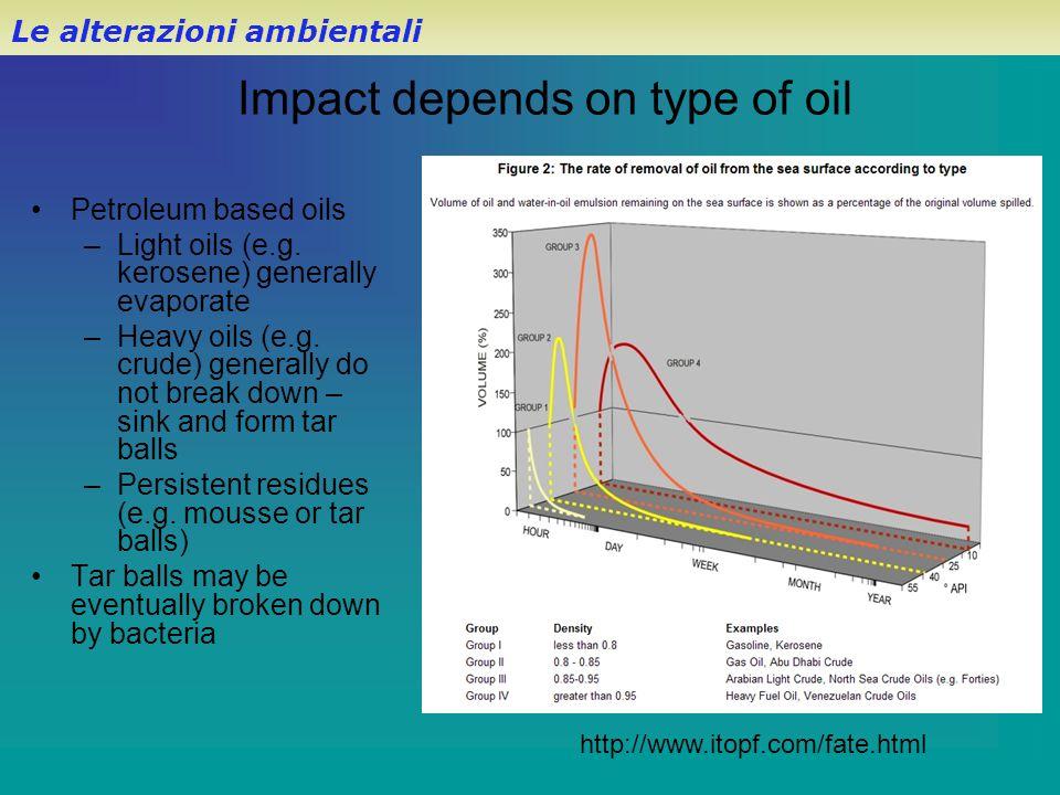 Impact depends on type of oil Petroleum based oils –Light oils (e.g. kerosene) generally evaporate –Heavy oils (e.g. crude) generally do not break dow