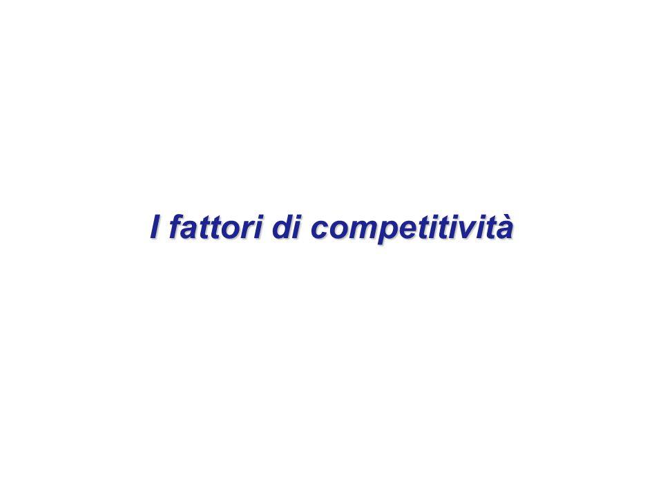 I fattori di competitività
