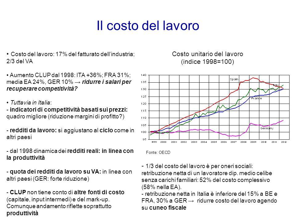 Il costo del lavoro Costo unitario del lavoro (indice 1998=100) Fonte: OECD Costo del lavoro: 17% del fatturato dell'industria; 2/3 del VA Aumento CLU