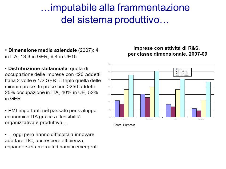…imputabile alla frammentazione del sistema produttivo… Imprese con attività di R&S, per classe dimensionale, 2007-09 Dimensione media aziendale (2007): 4 in ITA, 13,3 in GER, 6,4 in UE15 Distribuzione sbilanciata: quota di occupazione delle imprese con 250 addetti: 25% occupazione in ITA, 40% in UE, 52% in GER PMI importanti nel passato per sviluppo economico ITA grazie a flessibilità organizzativa e produttiva… …oggi però hanno difficoltà a innovare, adottare TIC, accrescere efficienza, espandersi su mercati dinamici emergenti Fonte: Eurostat