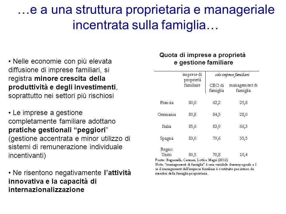 …e a una struttura proprietaria e manageriale incentrata sulla famiglia… Quota di imprese a proprietà e gestione familiare Nelle economie con più elev