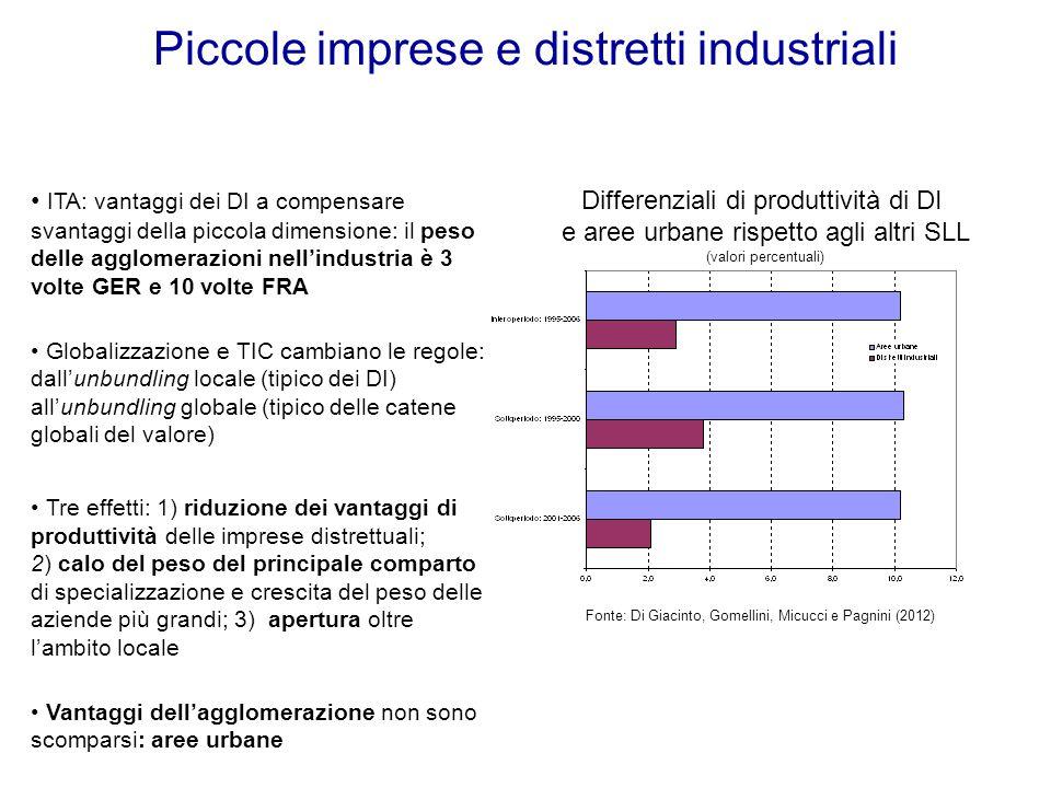 Piccole imprese e distretti industriali Differenziali di produttività di DI e aree urbane rispetto agli altri SLL (valori percentuali) Fonte: Di Giaci