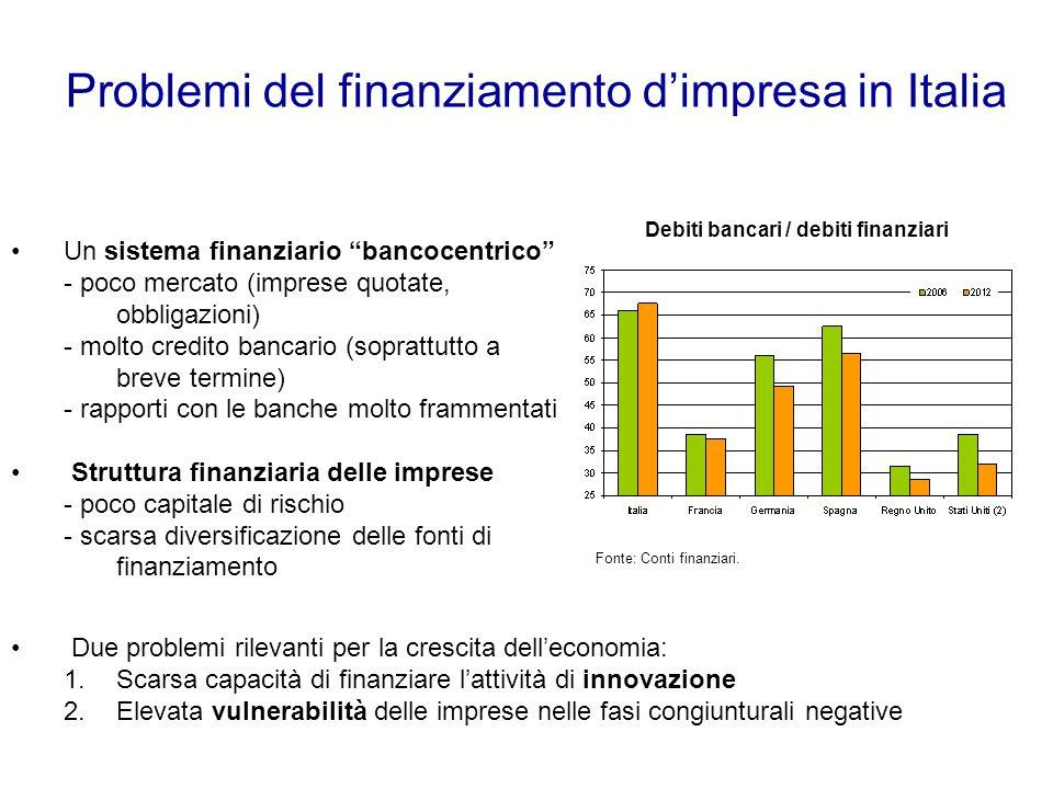 Problemi del finanziamento d'impresa in Italia Debiti bancari / debiti finanziari Fonte: Conti finanziari.