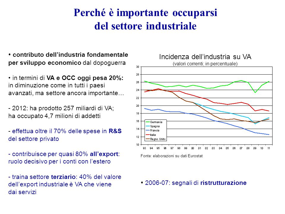 Perché è importante occuparsi del settore industriale Incidenza dell'industria su VA (valori correnti; in percentuale) Fonte: elaborazioni su dati Eur
