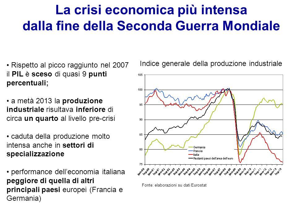 La crisi economica più intensa dalla fine della Seconda Guerra Mondiale Indice generale della produzione industriale Fonte: elaborazioni su dati Euros