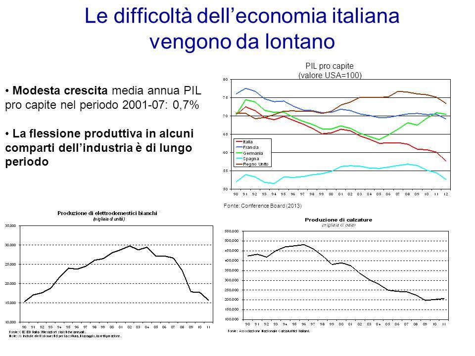 Le difficoltà dell'economia italiana vengono da lontano PIL pro capite (valore USA=100) Fonte: Conference Board (2013) Modesta crescita media annua PIL pro capite nel periodo 2001-07: 0,7% La flessione produttiva in alcuni comparti dell'industria è di lungo periodo