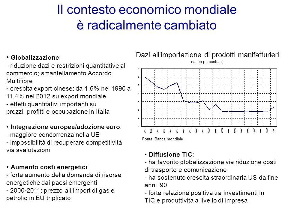 Il contesto economico mondiale è radicalmente cambiato Dazi all'importazione di prodotti manifatturieri (valori percentuali) Fonte: Banca mondiale Globalizzazione: - riduzione dazi e restrizioni quantitative al commercio; smantellamento Accordo Multifibre - crescita export cinese: da 1,6% nel 1990 a 11,4% nel 2012 su export mondiale - effetti quantitativi importanti su prezzi, profitti e occupazione in Italia Integrazione europea/adozione euro: - maggiore concorrenza nella UE - impossibilità di recuperare competitività via svalutazioni Aumento costi energetici - forte aumento della domanda di risorse energetiche dai paesi emergenti - 2000-2011: prezzo all'import di gas e petrolio in EU triplicato Diffusione TIC: - ha favorito globalizzazione via riduzione costi di trasporto e comunicazione - ha sostenuto crescita straordinaria US da fine anni '90 - forte relazione positiva tra investimenti in TIC e produttività a livello di impresa
