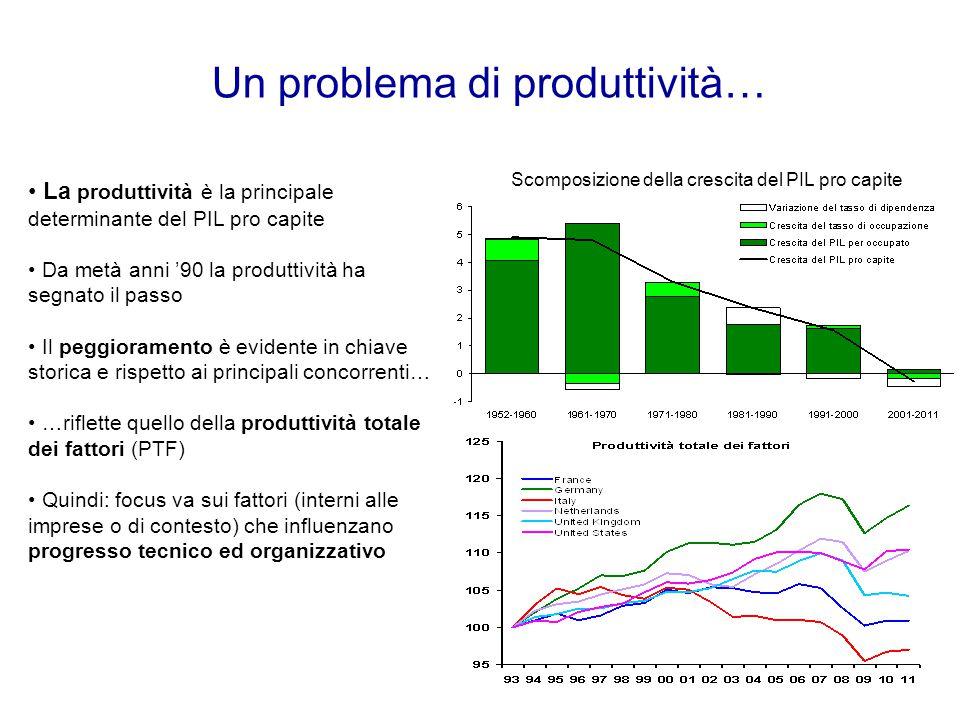 Un problema di produttività… Scomposizione della crescita del PIL pro capite La produttività è la principale determinante del PIL pro capite Da metà anni '90 la produttività ha segnato il passo Il peggioramento è evidente in chiave storica e rispetto ai principali concorrenti… …riflette quello della produttività totale dei fattori (PTF) Quindi: focus va sui fattori (interni alle imprese o di contesto) che influenzano progresso tecnico ed organizzativo