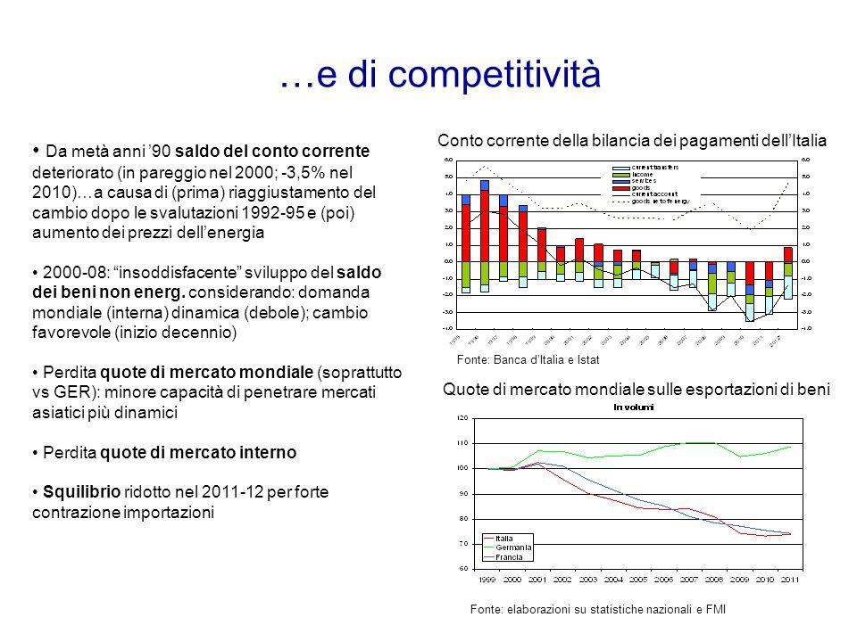 …e di competitività Conto corrente della bilancia dei pagamenti dell'Italia Da metà anni '90 saldo del conto corrente deteriorato (in pareggio nel 2000; -3,5% nel 2010)…a causa di (prima) riaggiustamento del cambio dopo le svalutazioni 1992-95 e (poi) aumento dei prezzi dell'energia 2000-08: insoddisfacente sviluppo del saldo dei beni non energ.
