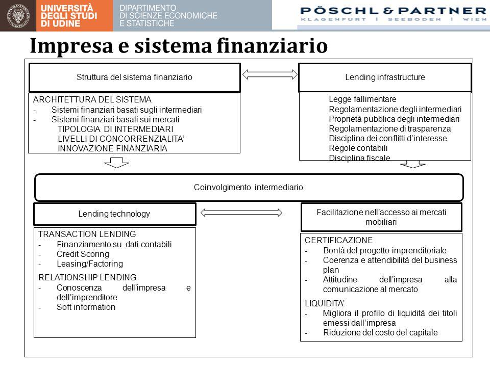Impresa e sistema finanziario Lending technology Lending infrastructureStruttura del sistema finanziario Legge fallimentare Regolamentazione degli intermediari Proprietà pubblica degli intermediari Regolamentazione di trasparenza Disciplina dei conflitti d'interesse Regole contabili Disciplina fiscale Coinvolgimento intermediario TRANSACTION LENDING - Finanziamento su dati contabili - Credit Scoring - Leasing/Factoring RELATIONSHIP LENDING - Conoscenza dell'impresa e dell'imprenditore - Soft information Facilitazione nell'accesso ai mercati mobiliari CERTIFICAZIONE - Bontà del progetto imprenditoriale - Coerenza e attendibilità del business plan - Attitudine dell'impresa alla comunicazione al mercato LIQUIDITA' - Migliora il profilo di liquidità dei titoli emessi dall'impresa - Riduzione del costo del capitale ARCHITETTURA DEL SISTEMA - Sistemi finanziari basati sugli intermediari - Sistemi finanziari basati sui mercati TIPOLOGIA DI INTERMEDIARI LIVELLI DI CONCORRENZIALITA' INNOVAZIONE FINANZIARIA
