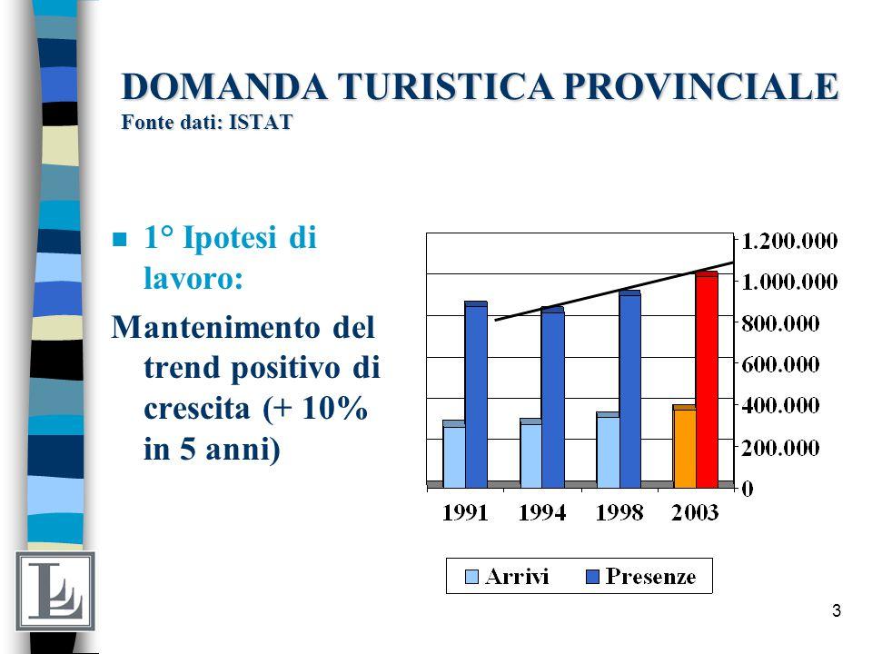 4 DOMANDA TURISTICA PROVINCIALE Fonte dati: ISTAT n 2° Ipotesi di lavoro: Crescita del 5 % ogni anno nei prossimi 4 anni