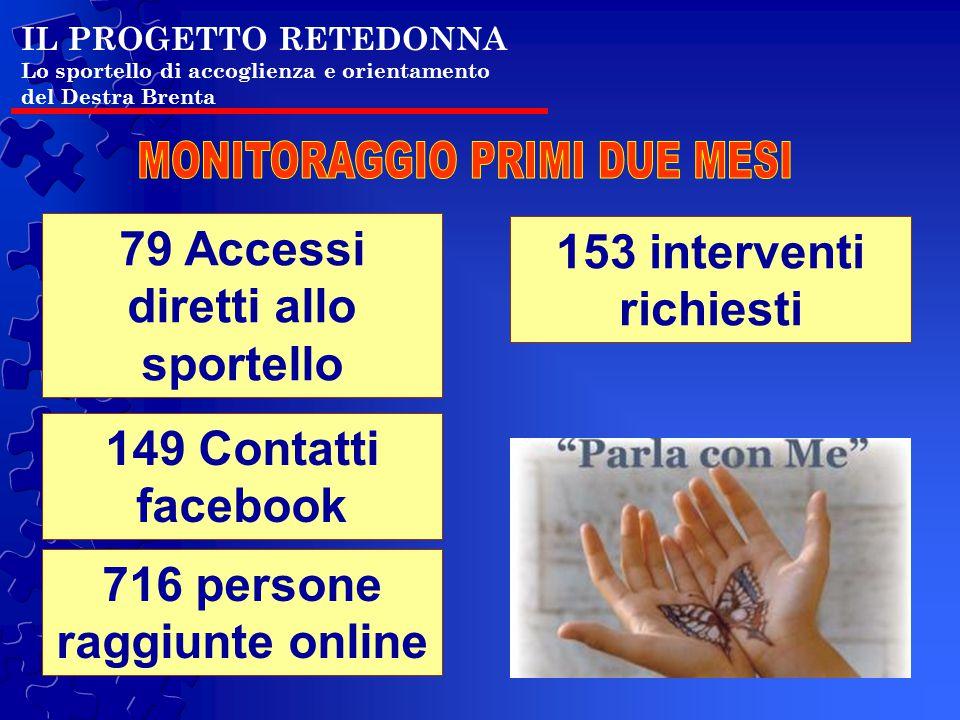 IL PROGETTO RETEDONNA Lo sportello di accoglienza e orientamento del Destra Brenta 79 Accessi diretti allo sportello 149 Contatti facebook 716 persone