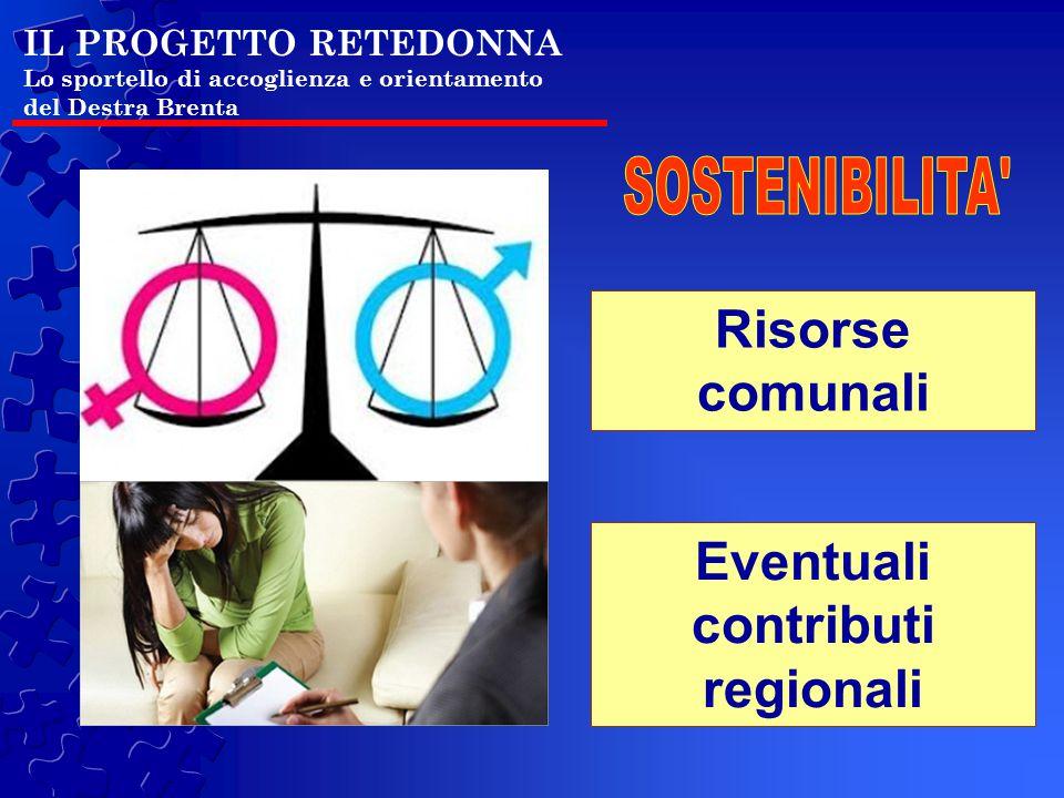 IL PROGETTO RETEDONNA Lo sportello di accoglienza e orientamento del Destra Brenta Risorse comunali Eventuali contributi regionali