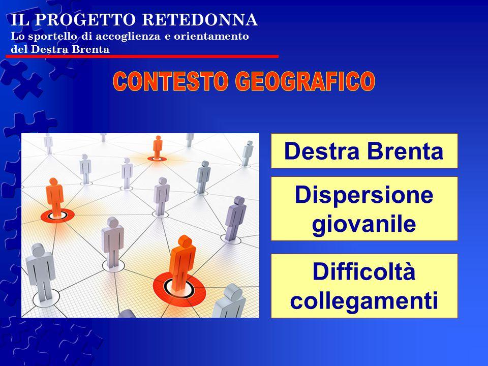 IL PROGETTO RETEDONNA Lo sportello di accoglienza e orientamento del Destra Brenta Destra Brenta Dispersione giovanile Difficoltà collegamenti