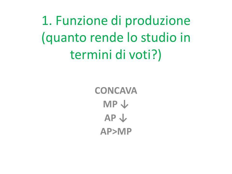 1. Funzione di produzione (quanto rende lo studio in termini di voti ) CONCAVA MP ↓ AP ↓ AP>MP