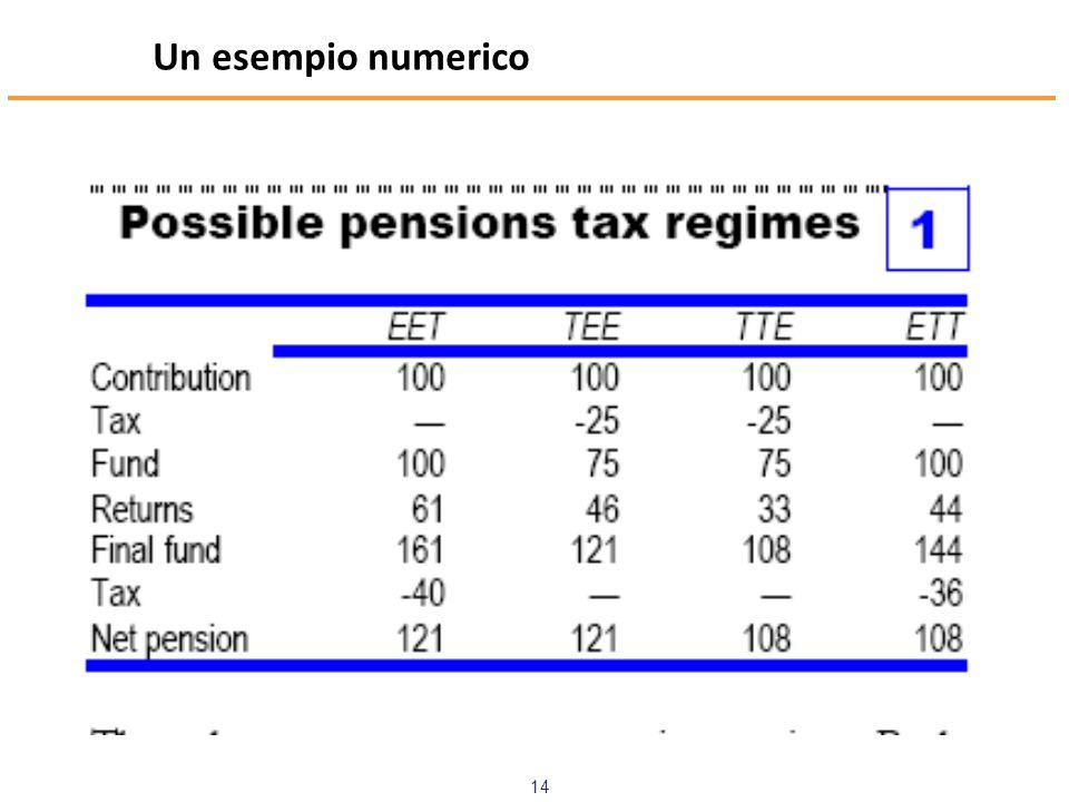 www.mefop.it 14 Un esempio numerico