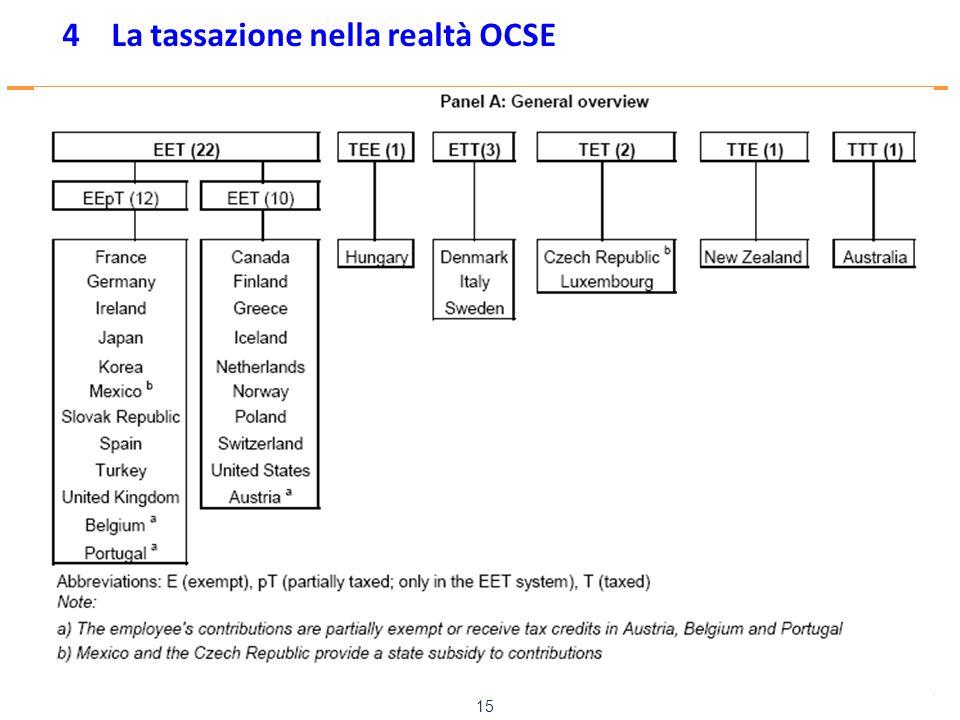 www.mefop.it 15 4 La tassazione nella realtà OCSE