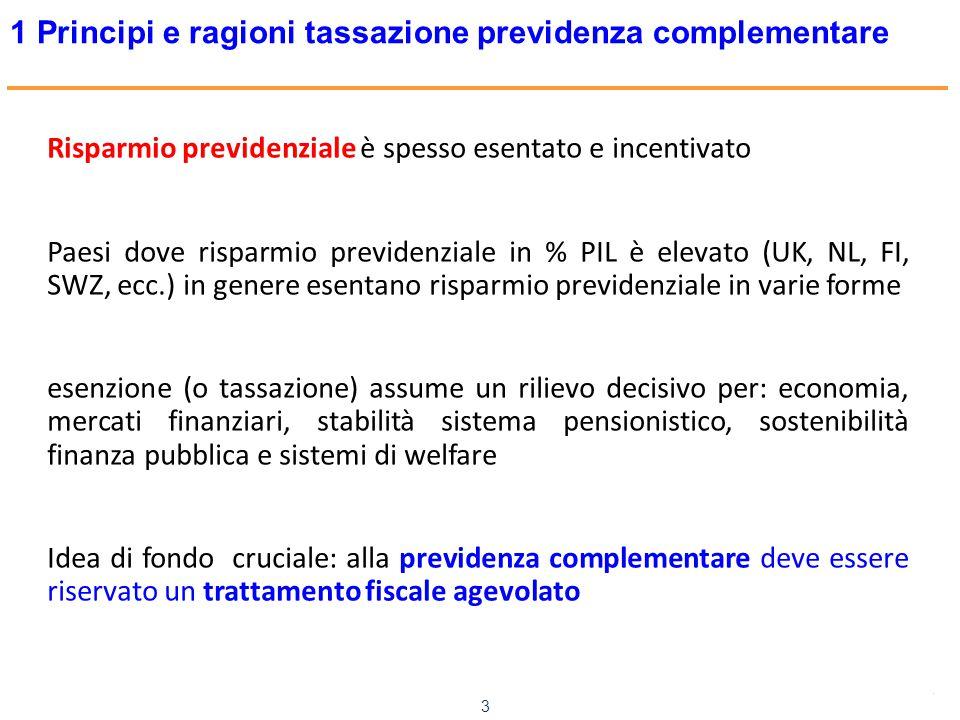 www.mefop.it 3 1 Principi e ragioni tassazione previdenza complementare Risparmio previdenziale è spesso esentato e incentivato Paesi dove risparmio p